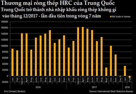 Trung Quốc nhập khẩu thép không gỉ